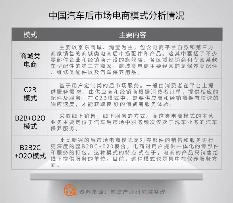 2020年中国汽车后市场电商行业市场现状及发展前景分析-掌上车店-新闻资讯